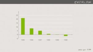 Dias Bild zeigt, wie die Heiratsrate von 2006 bis 2012 gesunken ist - immer im Vergleich zum Vorjahr!