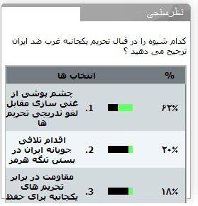 Eine screen shot von der Umfrage kurz vor ihrer Ausschaltung. Hier haben die Antworten der Folge nach 62%, 20% und 18% der Klicks erhalten.