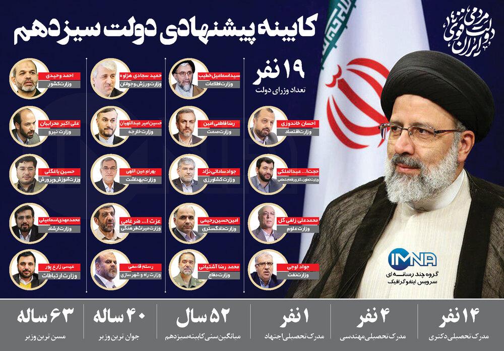 Raisis Kabinett, Iran, Regierung, Ebrahim Raissi, Chamenei, Iranische Regierung